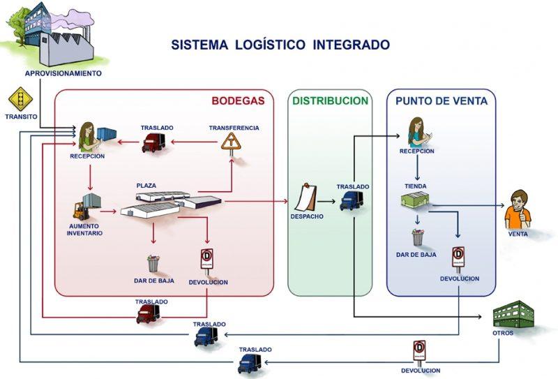 sli imagen - ¿Qué es el sistema logístico integrado?