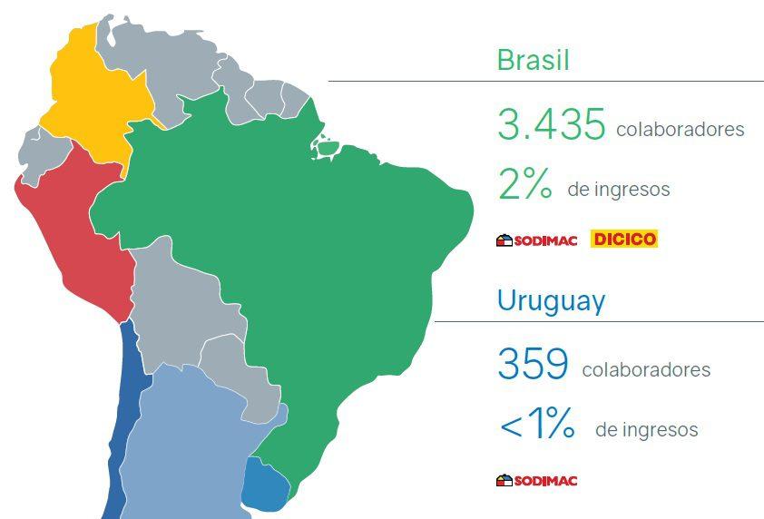 sodimac brasil