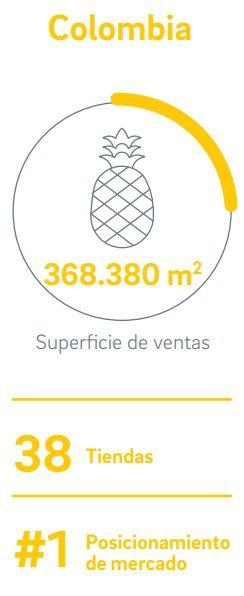 sodimac colombia 1 - Colombia: Sodimac alcanzará las 40 tiendas antes de fin de año