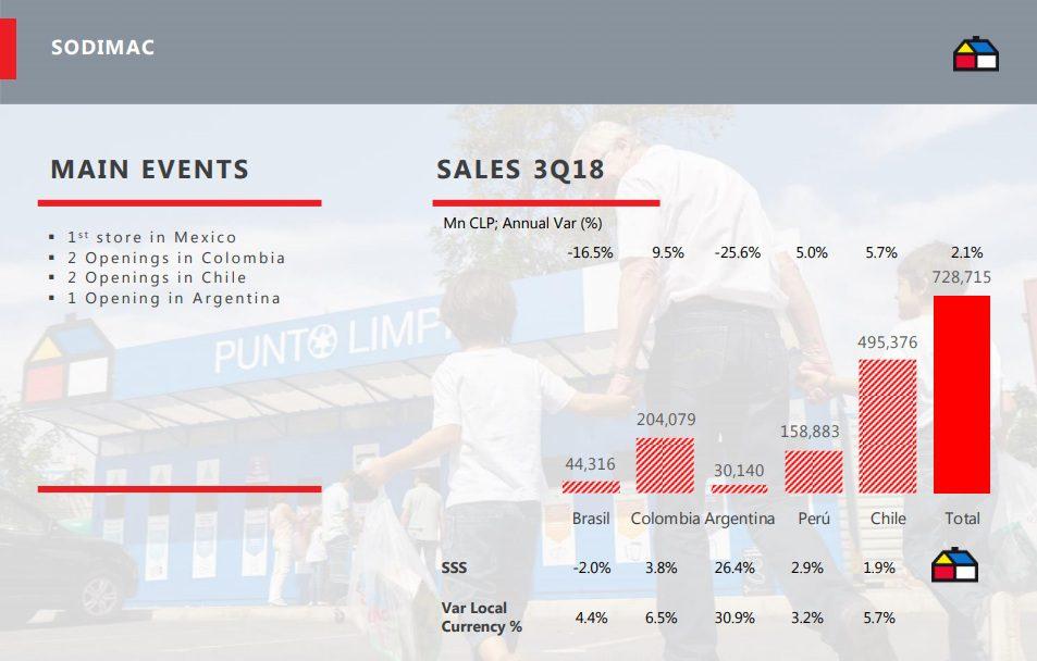 sodimac ventas tercer trimestre - Crecimiento de Sodimac y Maestro en la región avanza a paso firme