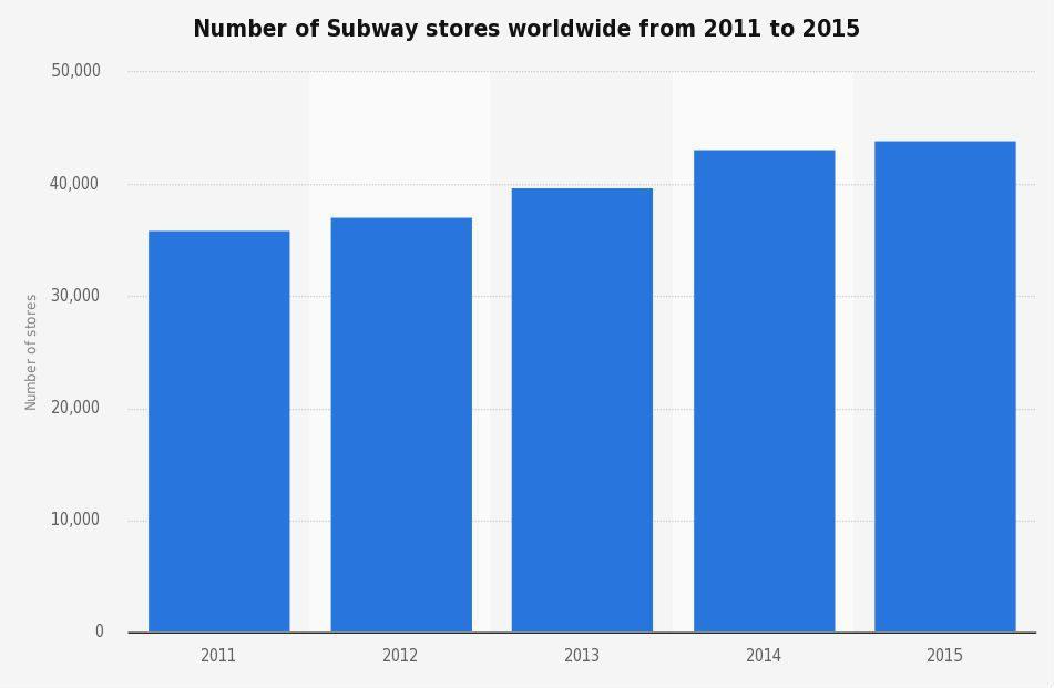 subway en el mundo 2011 2015 - El crecimiento exponencial de Subway en Argentina