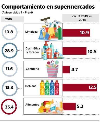 suermercados nielsen - Perú: Hombres de entre 18 y 35 años van más a las tiendas de conveniencia