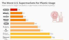 supermarket usa statista 240x140 - ¿Qué supermercados están reduciendo el uso de plásticos en Estados Unidos?