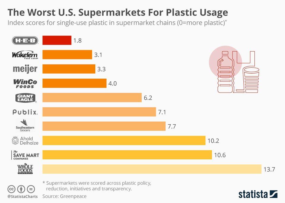 supermarket usa statista - ¿Qué supermercados están reduciendo el uso de plásticos en Estados Unidos?