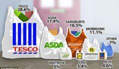 supermarkets UK 240x140 - Continúa la guerra de supermercados en Reino Unido