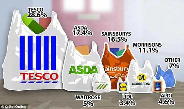 supermarkets UK - Continúa la guerra de supermercados en Reino Unido