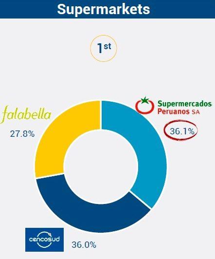 supermercados 2016 1 - Supermercados Peruanos se consolida como líder del comercio minorista en Perú