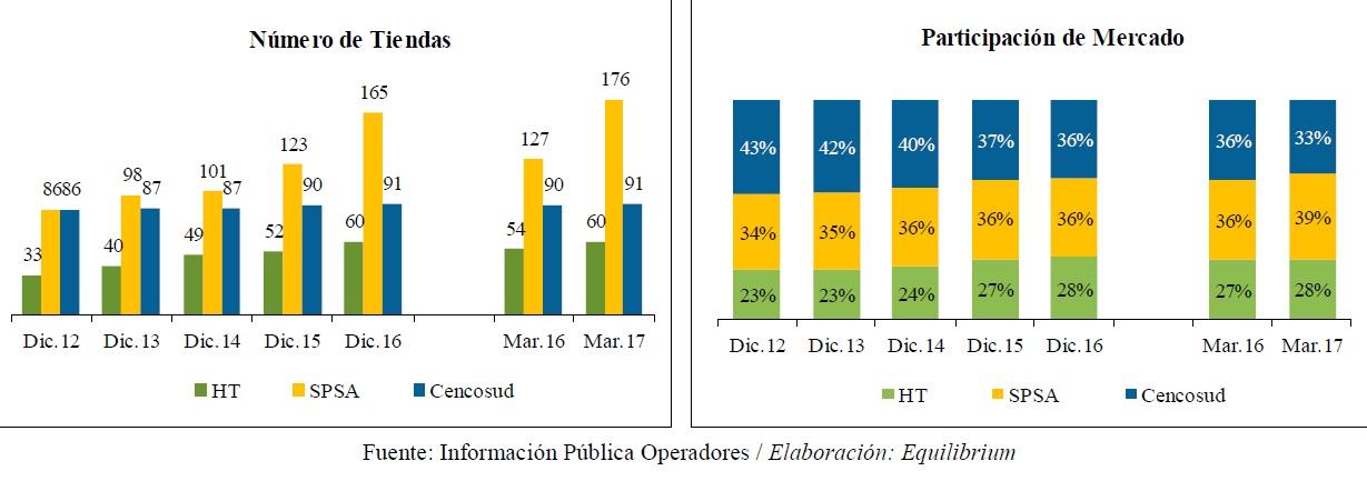 supermercados en peru equilibrium 2017 - Supermercados en Perú registran tendencia a la baja en indicadores 'Same Store Sales'