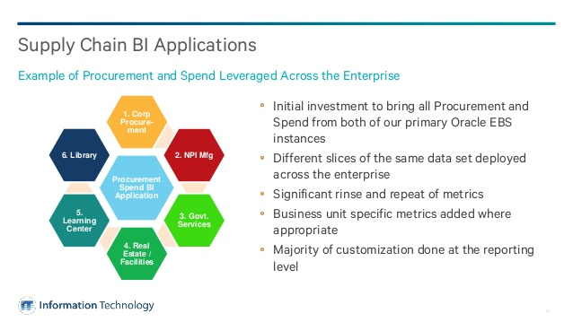 supply-chain-execution-with-oracle-business-intelligence-applications
