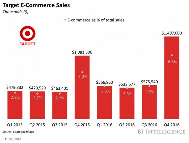 target gráficos - Jefe de innovación de Target deja la empresa tras 20 años