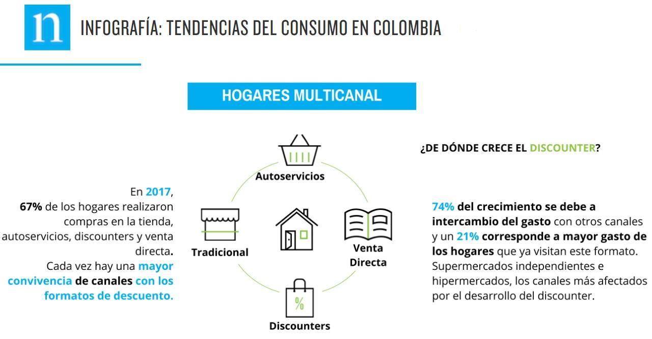 tendencia consumo colombia nielsen - Colombia: ¿Cuál es la tendencia de consumo por canales?