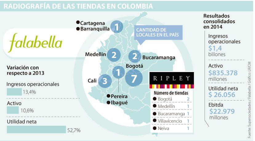 tienda departamental falabella ripley colombia