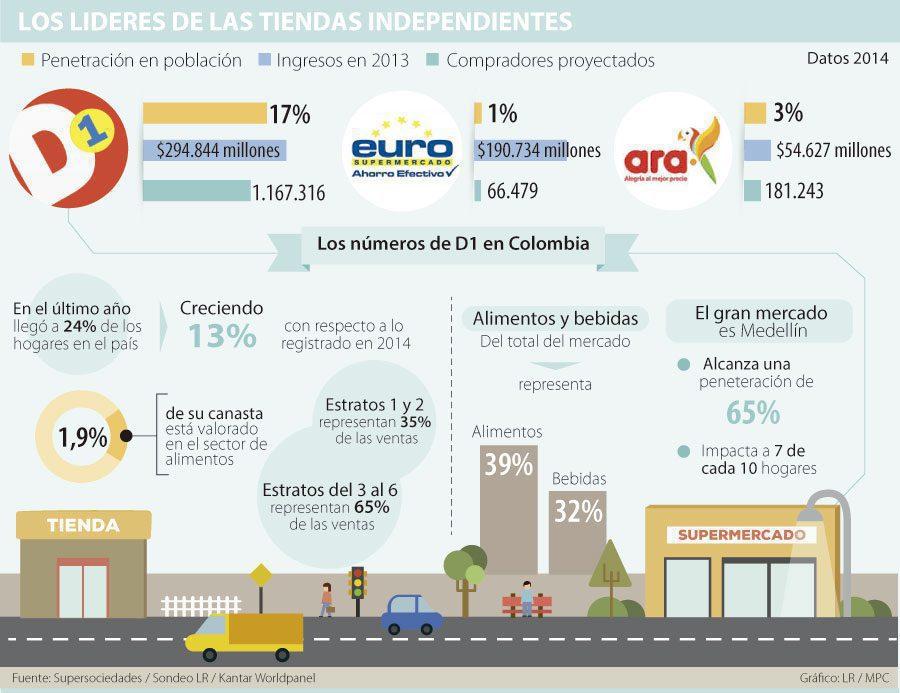 tiendas colombianas