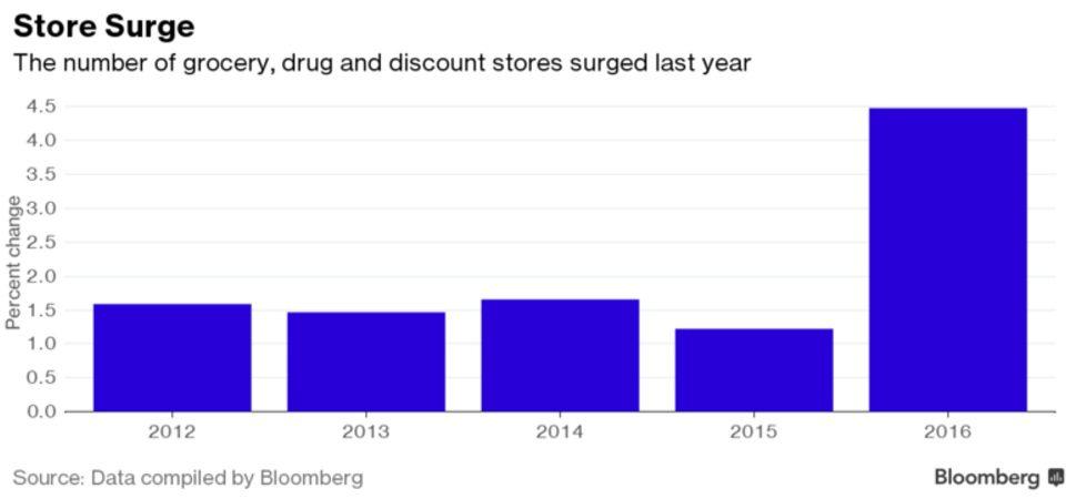 tiendas consumo bloomberg 2016 - Supermercados de Estados Unidos viven una guerra de precios a la baja