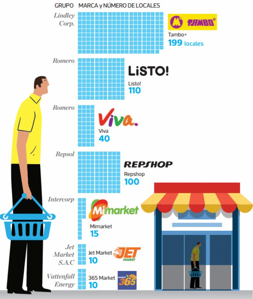 tiendas de conveniencia Perú 2 866x1024 - Conoce como está el mercado de tiendas de conveniencia en el Perú