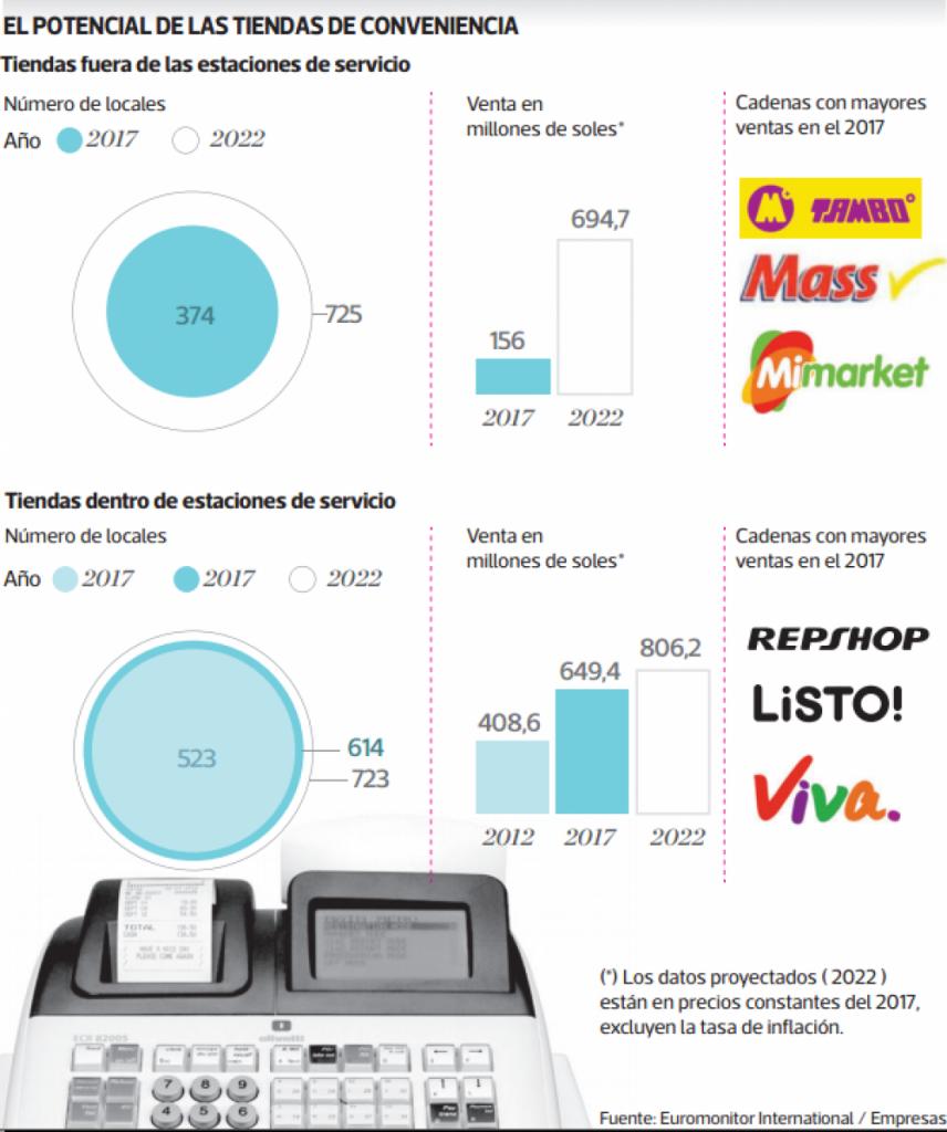 tiendas de conveniencia Perú 856x1024 - Conoce como está el mercado de tiendas de conveniencia en el Perú