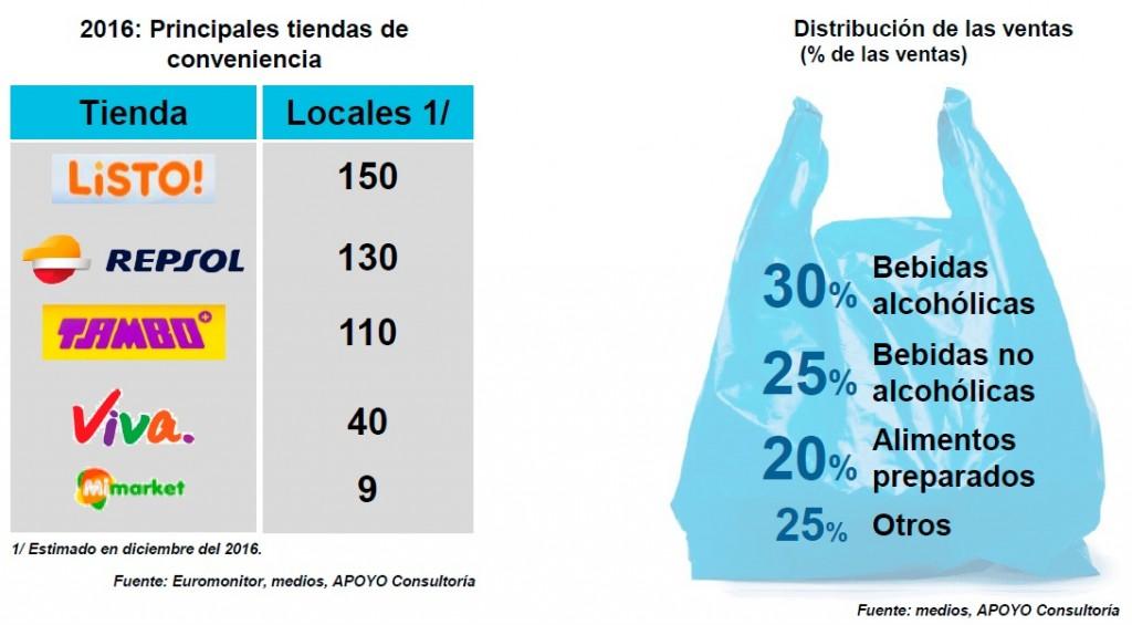 tiendas de conveniencia apoyo 1024x565 - Tiendas de conveniencia: Un nuevo formato cobra relevancia en el Perú