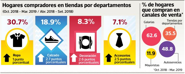 tiendas deprtamentales consumo en hogares peruanos - Tiendas departamentales logran más ventas al enfocarse en la clase media peruana