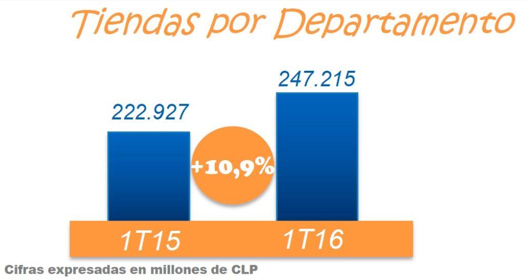 tiendas por departamento cencosud 1q 2016 1024x546 - Tiendas por departamento de Cencosud mejoran 10% durante el primer trimestre del año