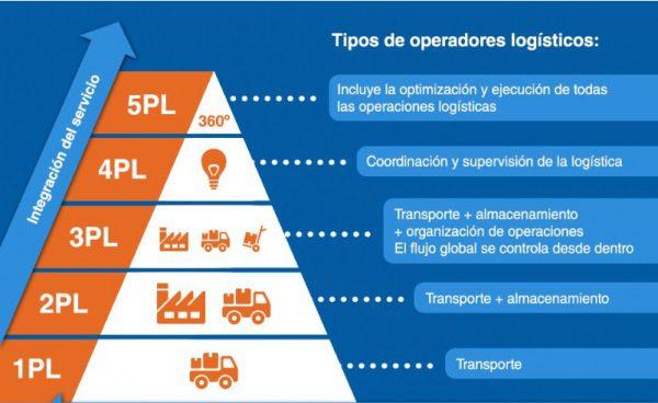tipos de operadores logísticos