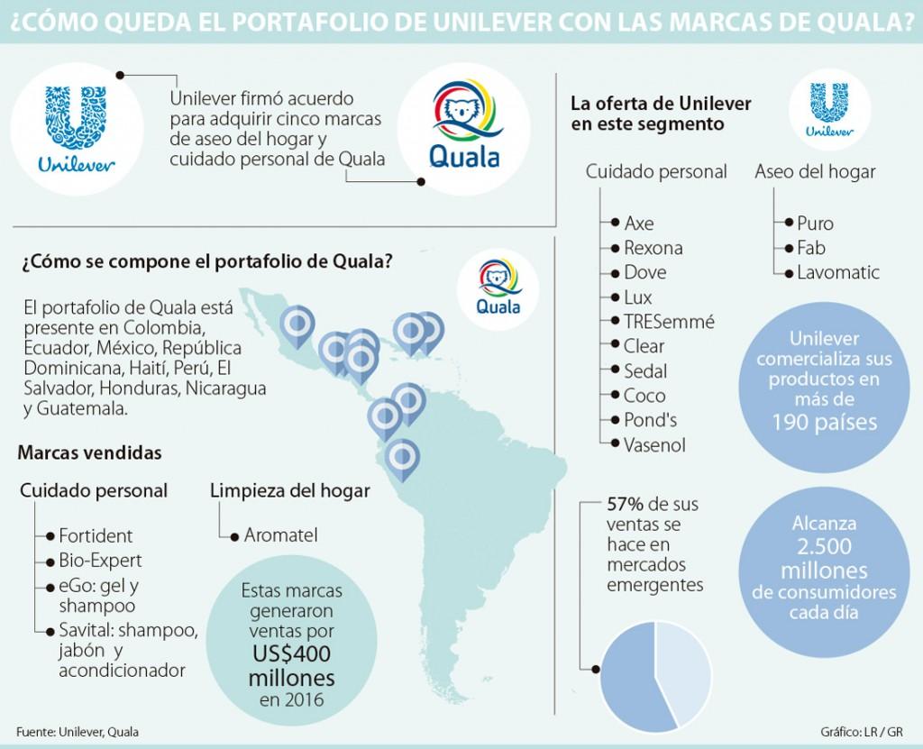 unilever quala 1605 1024x831 - Unilever adquiere marcas de cuidado personal y del hogar de firma colombiana Quala
