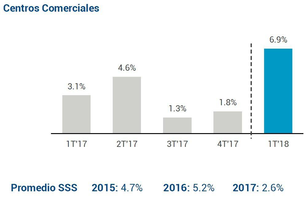 ventas SSS - Real Plaza registró ingresos por S/121 millones en el primer trimestre del 2018
