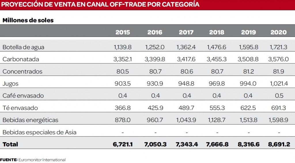 ventas bebidas categorias euromonitor 2016