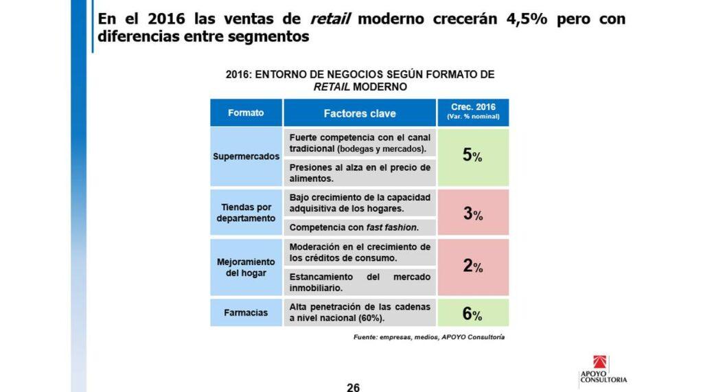 ventas del retail moderno