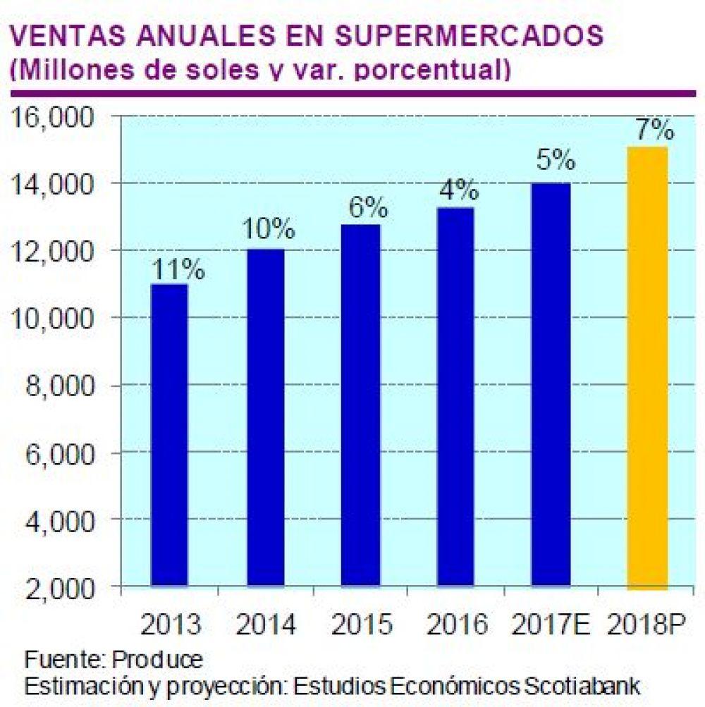 ventas supermercados 2018 - Ventas del sector de supermercados crecería 7% este 2018 en Perú