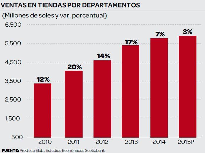 ventas tiendas por departamentos 2015