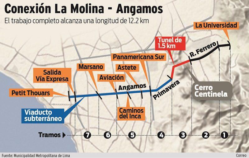 viaducto la molina perú retail - ¿La Molina y Surco unidos por un túnel? Intercorp haría realidad obra vial
