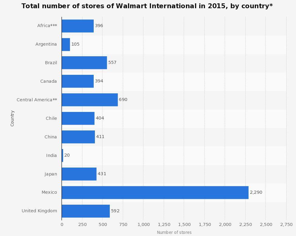 walmart-stores-2015
