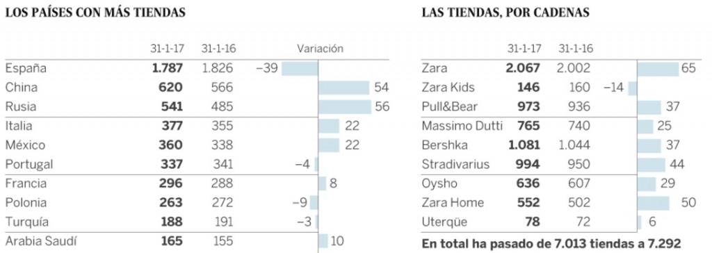 zara paises tiendas el pais 1024x364 - ¿Qué países tienen más tiendas de Zara?